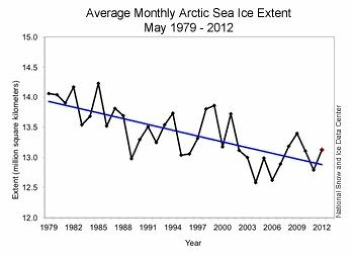 Langt fra rekord i mai for sjøisen i Arktis, hva utstrekning angår. Men noe signifikant avvik fra trend-kurven kan det nok ikke sies å være. (Foto: NOAA NSIDC)