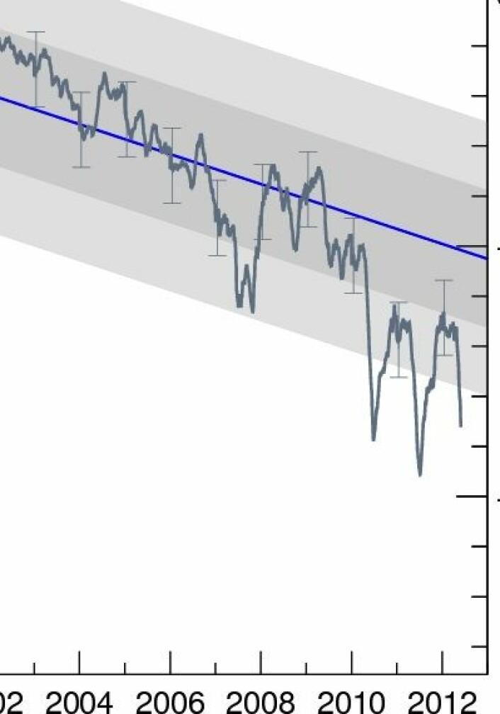 Fortsatt dødt løp mellom 2011 og 2012 når det gjelder sjøisens volum i Arktis. (Foto: (Polar Science Center, Univ Washington))