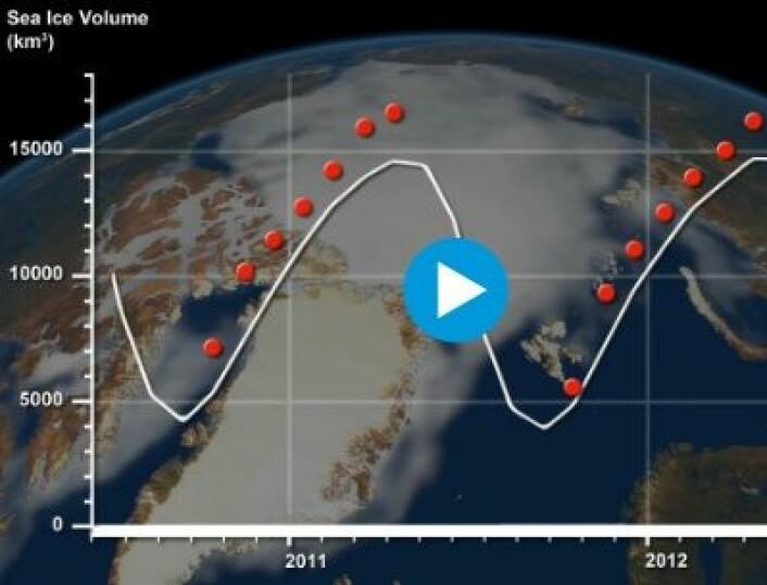 Sjøisens volum i Arktis estimert med radarmålinger fra Cryosat (røde punkter) og fra PIOMAS-modellen (hvit kurve). (Foto: (Fra ESAs web-side))