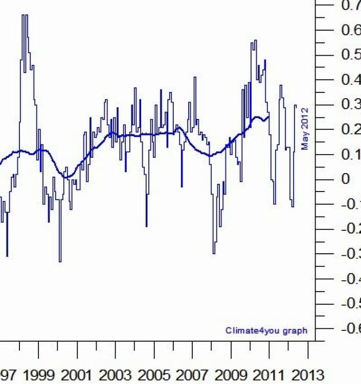 Temperatur i nedre troposfære, målt fra satellitt. Tre års middelverdi (tykk kurve) er nok en gang på rekordhøyt nivå, og kommer til å gå enda høyere neste måned. (Foto: (Data: UAH. Grafikk: Climate4you))