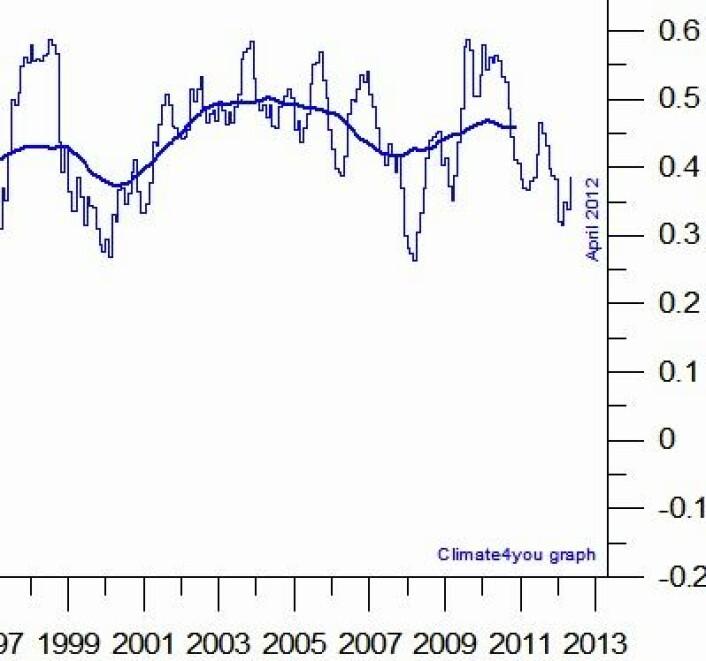 Globalt temperatur-avvik i havoverflaten ved utløpet av april. Hvor vil denne kurven være om et halvt år? (Foto: (NOAA NCDC))