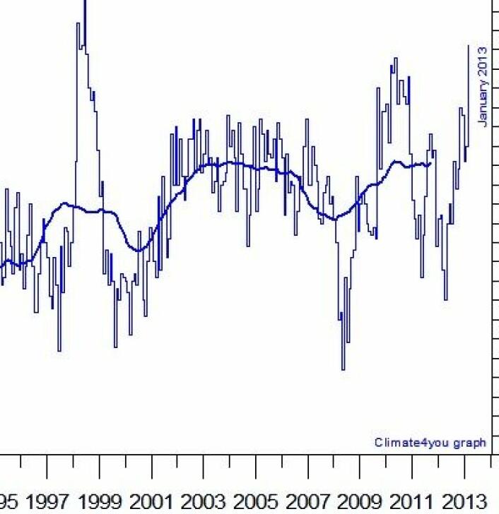 Målefeil eller oppgulp av varmluft fra havet? Temperaturen i nedre troposfære målt fra satellitt kun over havområder føyk i været i januar. (Foto: (Data: UAH. Grafikk: Climate4you))