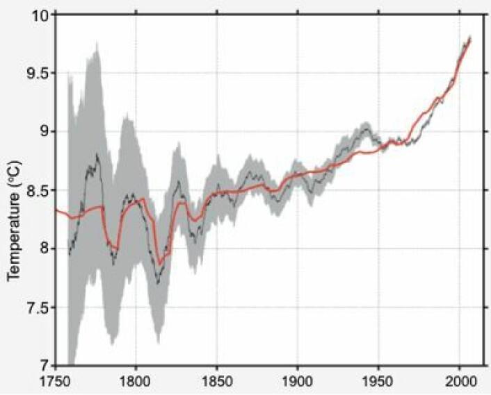 Global temperatur (sort) målt på land kan fint beskrives som en lineær kombinasjon (rødt) av logaritmen til CO2-nivået og svovelutslippene fra vulkaner, sier Berkeley Earth. Men så enkelt er det vel ikke ...? (Foto: (Rohde et al 2012 / Berkeley Earth))