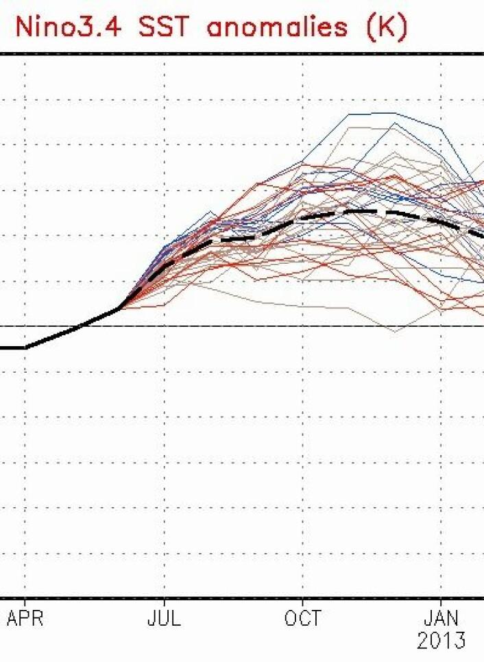 Enten er NOAAs prognosemodell helt på jordet. Eller så blir det en El Ninjo. (Foto: (NOAA))