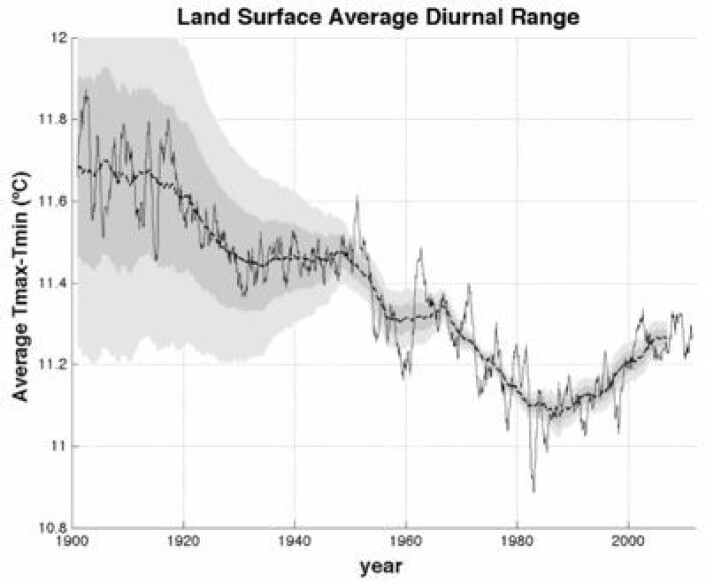 Interessant utvikling i forskjellen mellom dag- og natt-temperatur (DTR). Hmmm, hvor går denne kurven videre? (Foto: (Rohde et al. 2012 / Berkeley Earth))