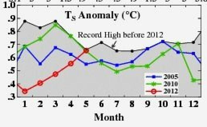 Månedsvis global temperatur i 2012 fra James Hansen og hans folk. Det ble andreplass for mai måned. (Foto: (NASA GISS))