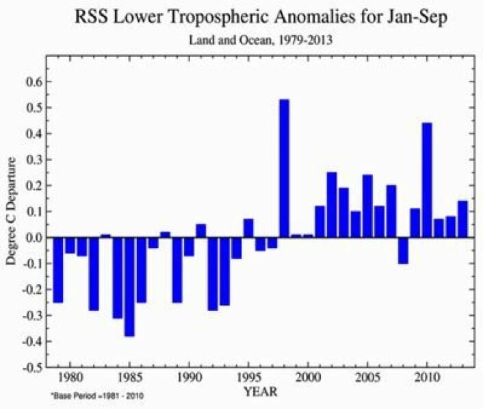 Satellittmålt global temperatur i nedre troposfære (avvik fra normalen) midlet over årets ni første måneder. (Foto: (Data: RSS. Grafikk: NOAA))
