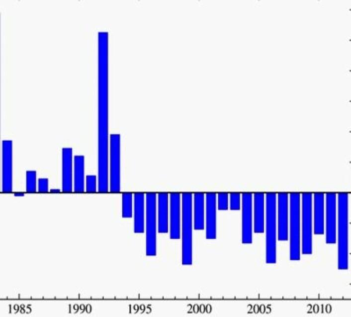 2012 er fortsatt det kaldeste året så langt i stratosfæren. Her er satellitt-tallene fra UAH etter fem måneder. (Foto: (Data: UAH. Grafikk: NOAA))