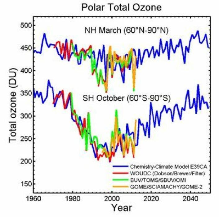 De to ozonhullene i stratosfæren over polene var på sitt dypeste rundt årtusenskiftet. Både modeller (blått), bakkemålinger (rødt), amerikanske satellitter (grønt) og europeiske satellitter (gult) er enige. (Foto: (Fra ESAs web-side))