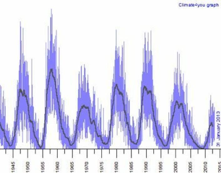 Solaktiviteten har sunket de siste tyve årene. Og nåværende solsyklus er svakere enn den som toppet seg i 1969. (Foto: (Kurve fra Climate4you))