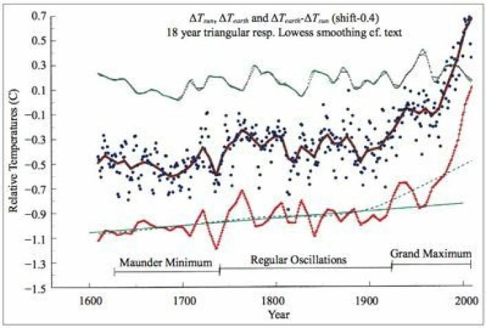 Temperatur på den nordlige halvkule (midten), solas bidrag til temperaturendringer (øverst) og forskjellen mellom disse (nederst). Merk at null-nivået her er satt vilkårlig for at alle tre kurvene lett skal kunne ses. (Foto: (de Jager & Nieuwenhuijzen, Natural Science 2013))