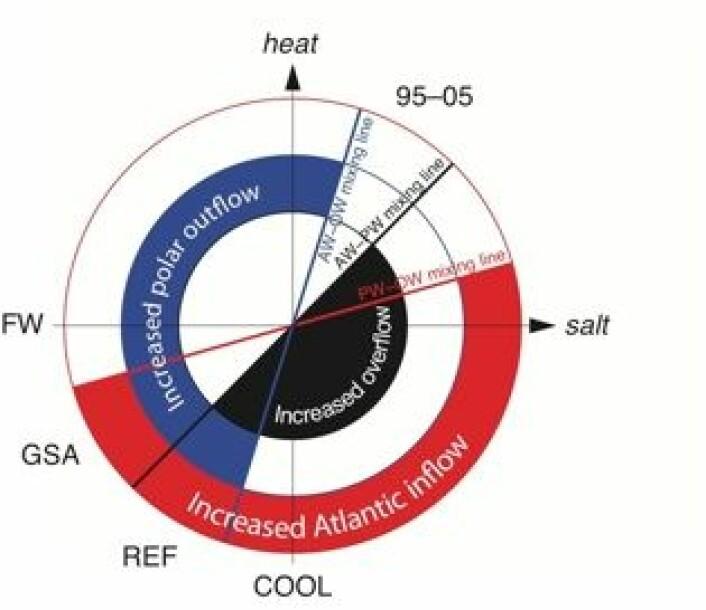 Klima-hjul for det termohaline samspillet mellom Arktis og Nord-Atlanteren, med 6 forskjellige regimer. (Foto: (Eldevik & Nilsen, Journal of Climate 2013))