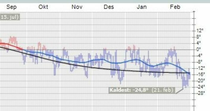 Nok en mild vinter på Svalbard. Her er hva gradestokken i Ny Ålesund har vist de siste månedene. (Foto: (yr.no))