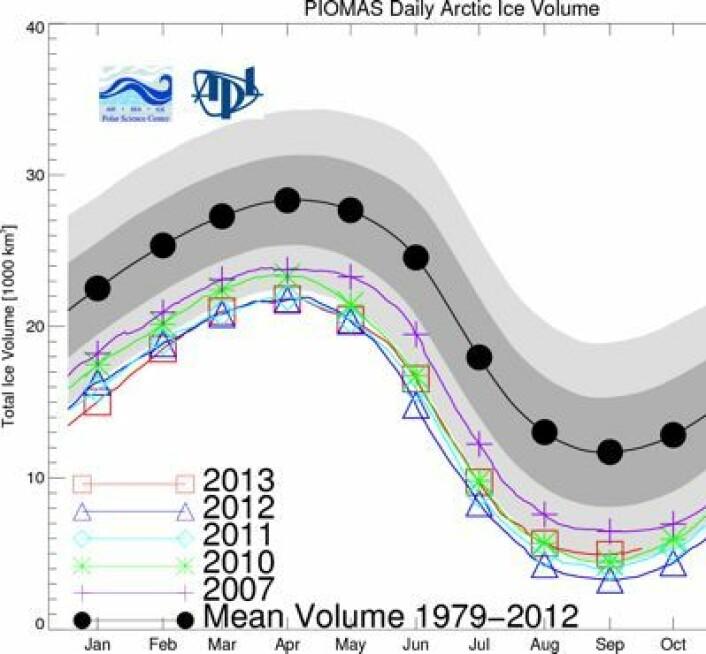 Sjøisens volum i Arktis, estimert med PIOMAS-modellen t.o.m. september i år. (Foto: (Univ Washington))