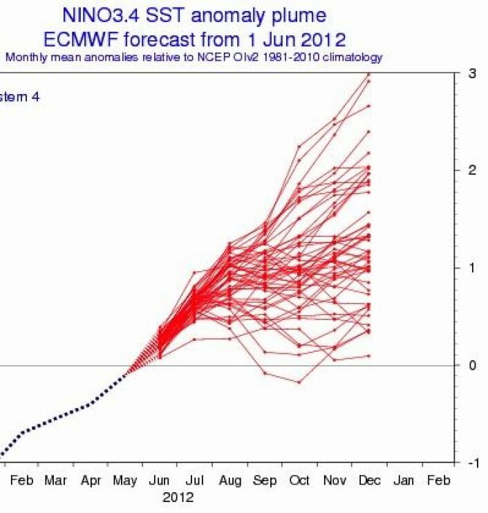 """Selv om middelverdien sier """"El Ninjo"""", så er det betydelig spredning i ENSO-prognosen fra ECMWF. (Foto: (ECMWF))"""