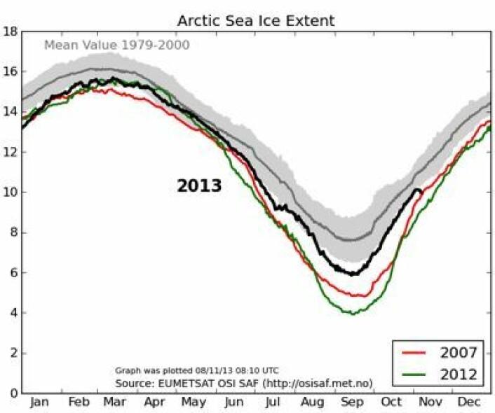 Sjøis-kurven for Arktis har vendt nedover de siste dagene, mens isen presses sammen av vinden. Her oppdatert 8. november. (Foto: (EUMETSAT osisaf.met.no))