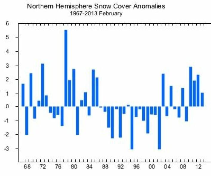 Brukbart med snø på den nordlige halvkule i februar, men langt fra rekordnivå. (Foto: (Rutgers Univ))