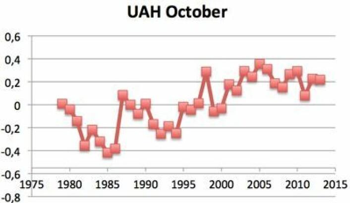 Oktober-verdier for satellittmålt (UAH) global temperatur i nedre troposfære, oppdatert med foreløpig UAH-verdi for i år. (Foto: (Data: UAH. Grafikk: T. Wahl))