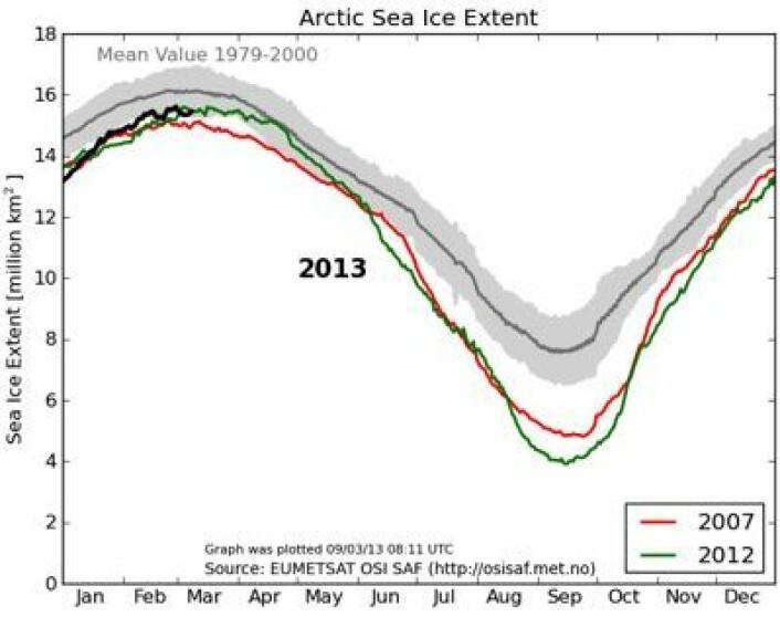 Årets sjøis-maksimum i Arktis er omtrent på det nivået som vi har blitt vant til de senere årene. (Foto: (EUMETSAT osisaf.met.no))