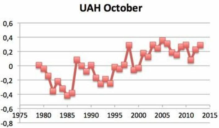 Global oktober-temperatur (UAH, avvik fra normalen) siden satellittmålingene startet. (Foto: (Data: UAH. Grafikk: T. Wahl))