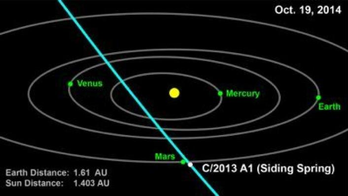 """Det kan bli mer spenning enn ønsket ved Mars 19. oktober neste år. Kometen """"Siding Spring"""" kan bli farlig nærgående. (Foto: (NASA))"""