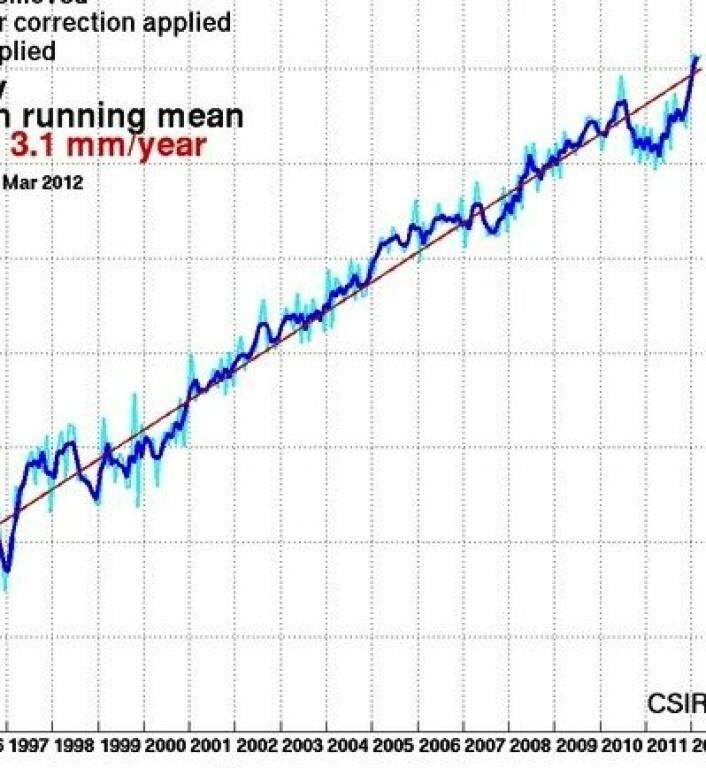 Stigende kurve nr 2: Globalt havnivå målt fra altimetersatellitter. Mørk blå kurve er løpende 3-måneders middelverdi. (Foto: (CSIRO))