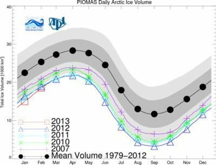 Sjøisens volum i Arktis er nå omtrent som de to forrige årene. Og hva vil skje videre utover året? (Foto: (PIOMAS / Univ of Washington))