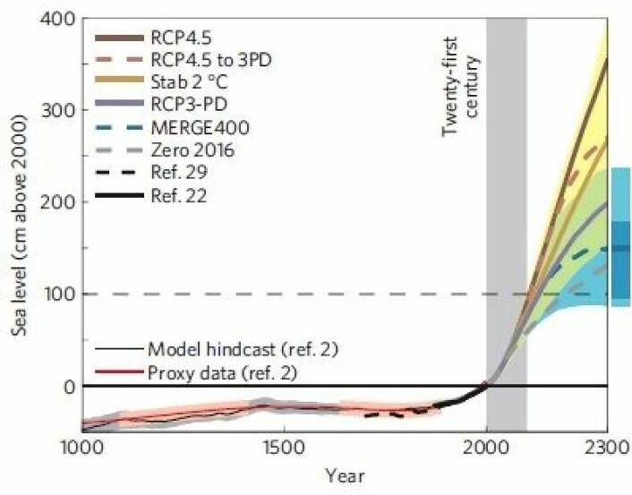 Stigende kurve nr 3: Havnivå-prognose fram til år 2300 for ulike utslipps-scenarier. (Foto: (Fra Schaeffer et al 2012))