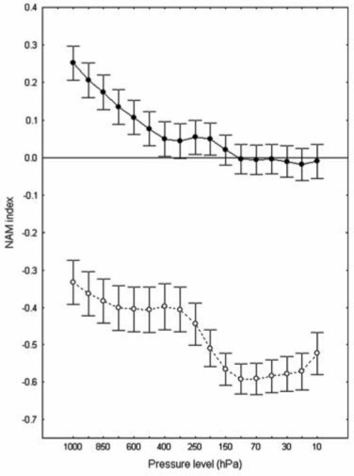 NAM-indeks som funksjon av høyde (lufttrykk), midlet over år av Type 1 (svart sirkel, svart kurve) og år av Type 2 (hvit sirkel, stiplet kurve). (Foto: (Georgieva et al., JASTP 2012))