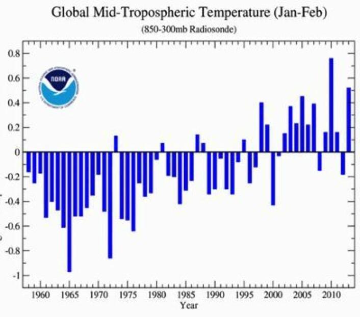 Værballongene mener at året 2013 har startet meget varmt (i midtre troposfære). Målingene ved bakkenivå er ikke enig. Satellittene er i tvil. (Foto: (NOAA))