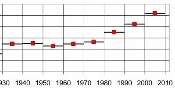 Stigende kurve nr 4: Global temperatur (Hadley) midlet for hvert tiår. Det er 0,2 grader pr linje i denne figuren. Hvor havner det tiåret vi nå er inne i? Litt tidlig å felle dommen, kanskje. (Foto: (Tom Quirk, Asia-Pacific Journ Atm Sci, 2012))