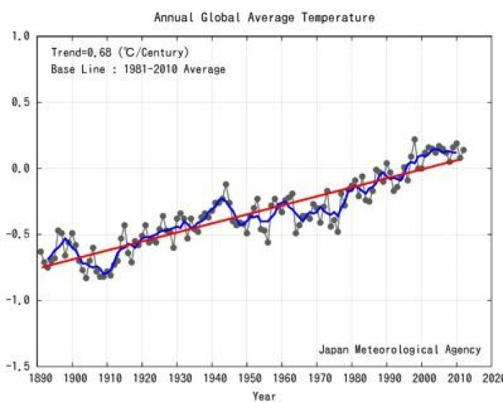 Global temperatur (avvik fra normalen for perioden 1981-2010), beregnet t.o.m. 2012 ved Japan Met Agency. (Foto: (JMA))
