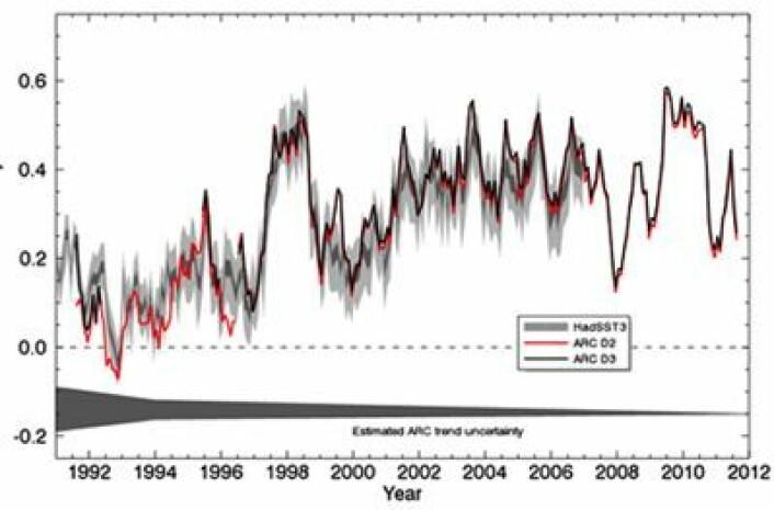 """To foreløpige versjoner av ESAs globale serie for temperatur i havoverflaten, her plottet sammen med """"klassikeren"""" HadSST3. (Foto: (ESA CCI))"""