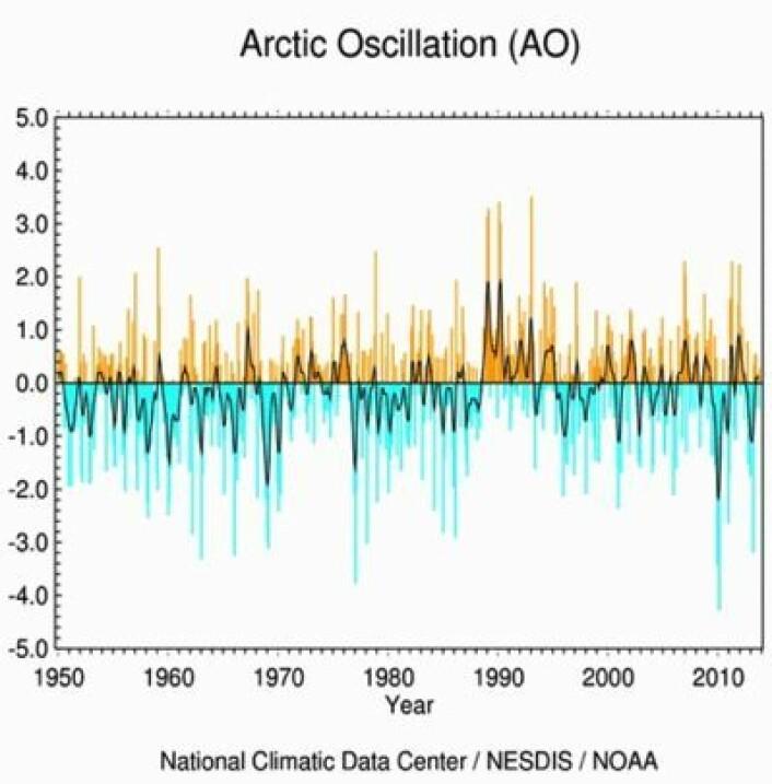 Den Arktiske Oscillasjon (AO). Temmelig negativ på 1960-tallet, klart positiv på 1990-tallet, noe negativ i det aller siste siste. (Foto: (NOAA))