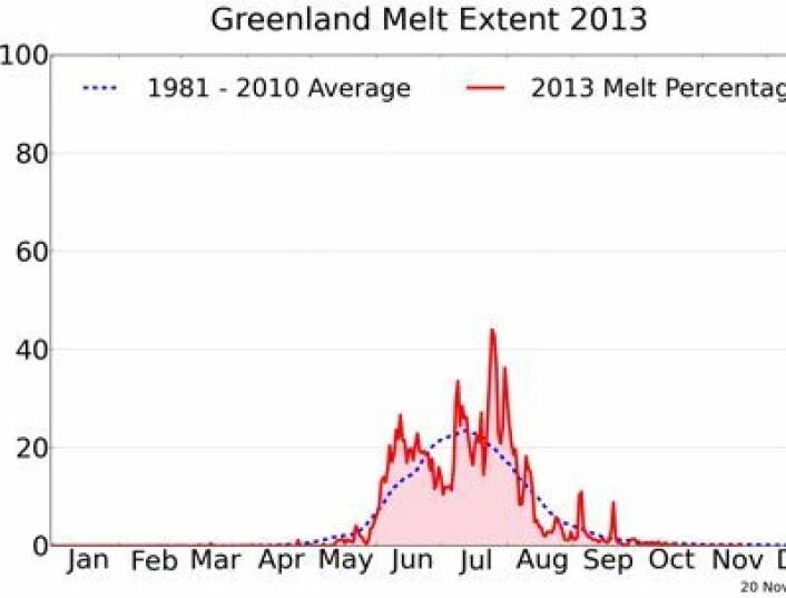 Smeltesesongen 2013 på Grønland. (Foto: (NOAA NSIDC / T Motte, Univ Georgia))