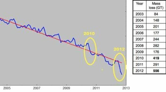 GRACE-kurven og GRACE-tabell for is-tapet på Grønland de senere årene. 100 gigatonn tilsvarer 0,28 mm i globalt havnivå. (Foto: (R. Forsberg et al. / DTU))