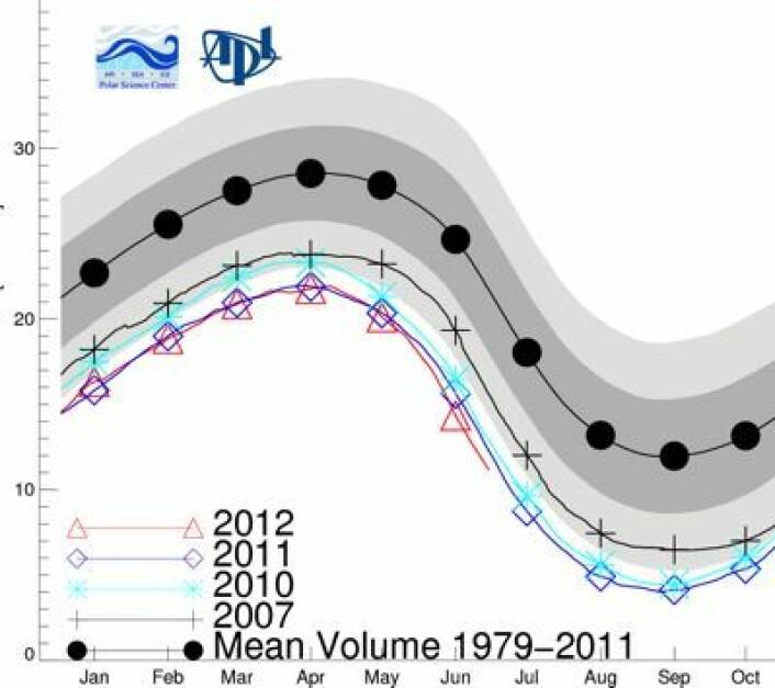 Ny minimumsrekord for juni måned når det gjelder sjøisens volum i Arktis. I hvert fall i følge PIOMAS-analysen. Måle-enheten her er 1000 kubikk-kilometer. (Foto: (Polar Science Center, Univ Washington))