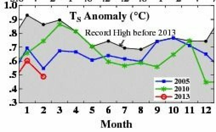 Global temperatur etter at to måneder er tilbakelagt av 2013. (Foto: (NASA GISS))