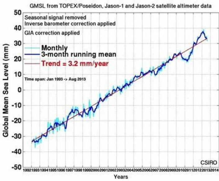 Kurven for satellittmålt globalt havnivå hadde en topp ved årsskiftet. (Foto: (CSIRO))