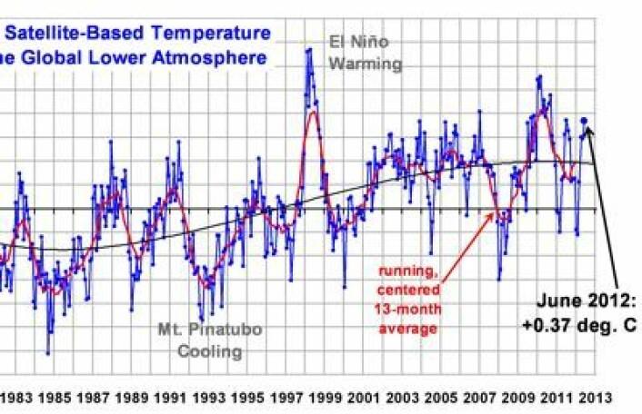Her er juni-verdien for satellittmålt global temperatur i nedre troposfære, iflg algoritmen som Roy Spencer og John Christy kjører ved UAH. Og temperaturen vil nok gå vesentlig mer oppover det kommende året enn hva Spencer har antydet her. (Foto: (Fra Roy Spencer's blogg))