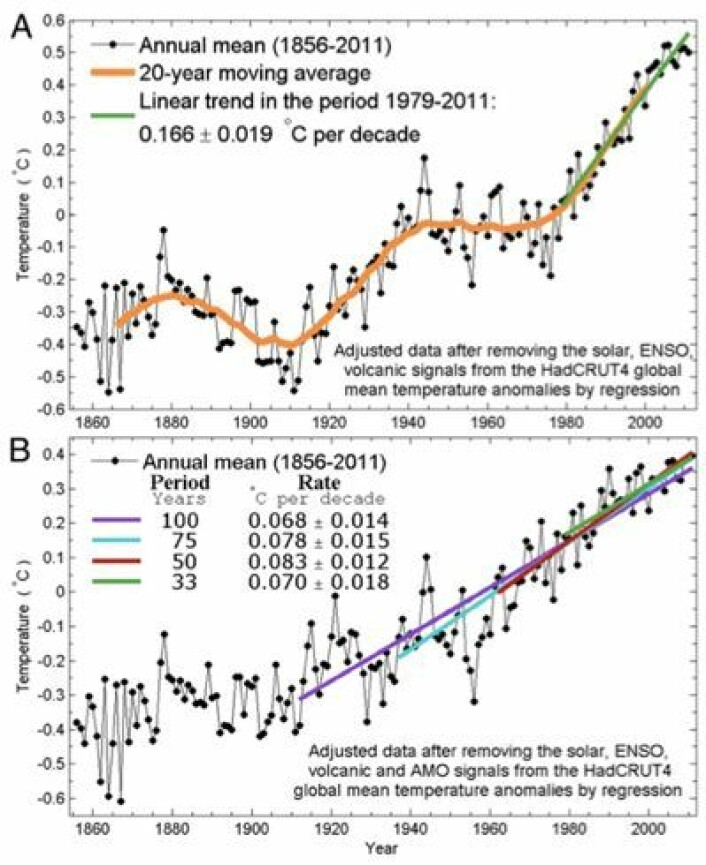 Global temperatur når man først trekker ifra sola, vulkaner og ENSO, og deretter også AMO. (Foto: (Fra Tung & Zhou, PNAS 2013))