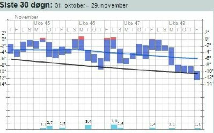 Omsider kom det litt kald nordavind til værstasjonen på Hopen. Men dette blir en meget varm november-måned på værstatistikken der. (Foto: (yr.no))