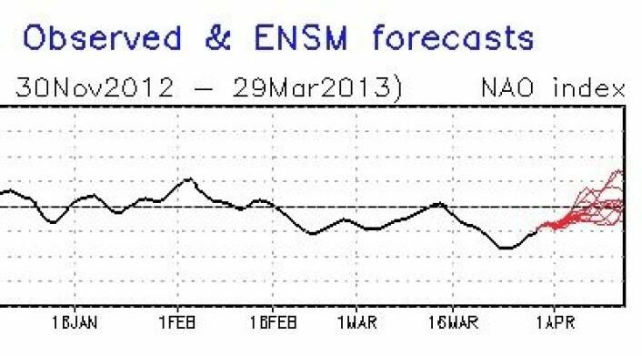 NAO-indeksen tok et skikkelig dypdykk i andre halvdel av mars. Modellene (rødt) synes å spå en noe mer nøytral NAO i april. (Foto: (NOAA))