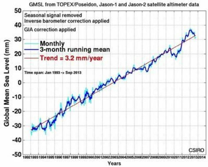 Globalt havnivå målt fra altimeter-satellitter. Det går i rykk og napp fra ett år til et annet, men oppover går det. (Foto: (CSIRO))
