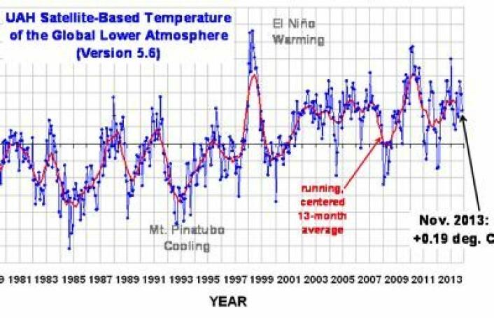 Global temperatur i nedre troposfære, målt fra satellitt. (Foto: (UAH, fra Roy Spencers blogg))