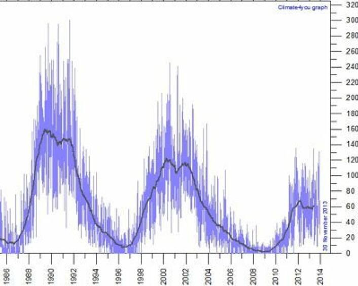 Solflekk-kurven oppdatert med november-verdien. (Foto: (Grafikk: Climate4you))