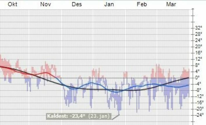 Kald avslutning på vinteren 2012-2013 på Kjeller. (Foto: (yr.no))