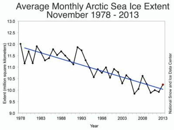 Plott for November-sjøisen i Arktis gjennom de årene som satellittene har målt isen regelmessig. (Foto: (NSIDC))