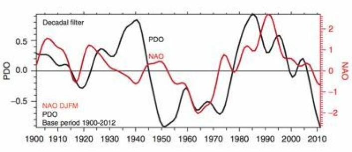 PDO og NAO marsjerer tidvis i takt, men ikke alltid. Her er begge filtrert for analyse i dekadisk skala. (Foto: (Fra Trenberth & Fasullo, 2013))
