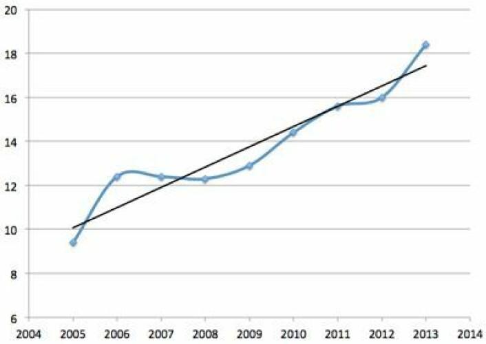 Varmen i havet observert ned til 2000 m dyp, med trendlinje. Enhet: 10E22 Joules. I denne grafen er kun vist gjennomsnitt for de tre første kvartalene hvert år, slik at også 2013 er med. (Foto: (Data: NOAA/NESDIS/NODC updated from Levitus et al 2012. Grafikk: T. Wahl))